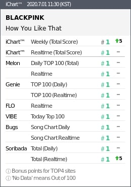 """blackpink's-""""how-you-like-that""""-earned-perfect-all-kill-1"""