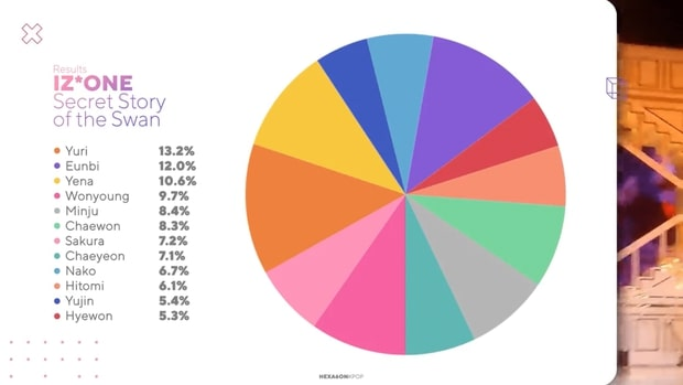 Which-K-Pop-Girl-Group-Has-The-Fairest-Line-Distribution-5