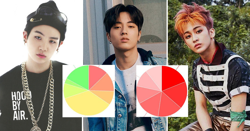 The Least To Most Even Line Distributions Of The 15 Top Boy Group Debut MVs