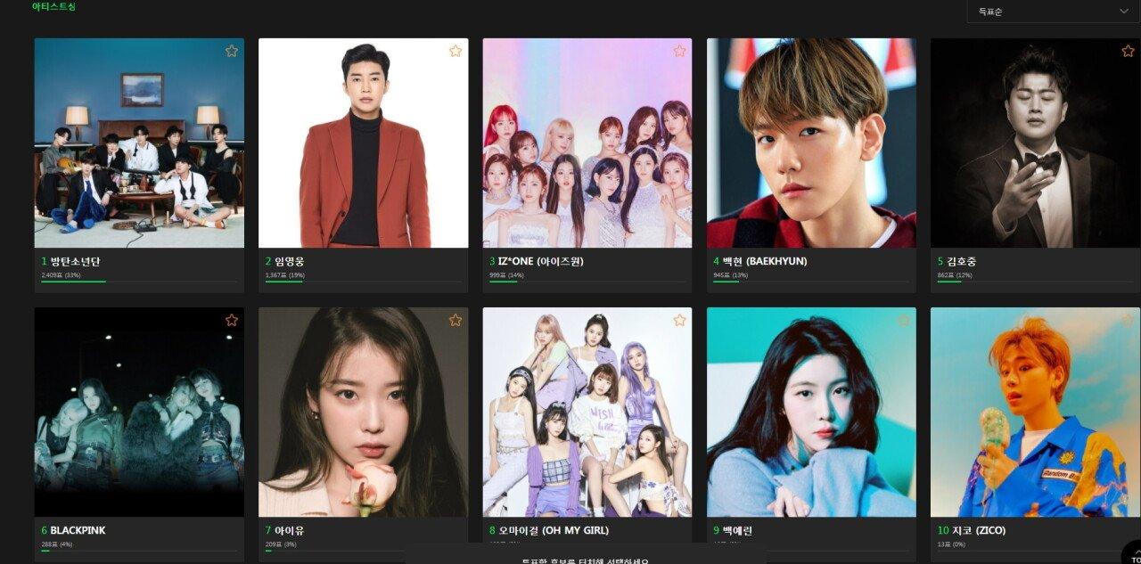 top-10-artists-award-bonsang-winners-announced-at-2020-melon-music-awards
