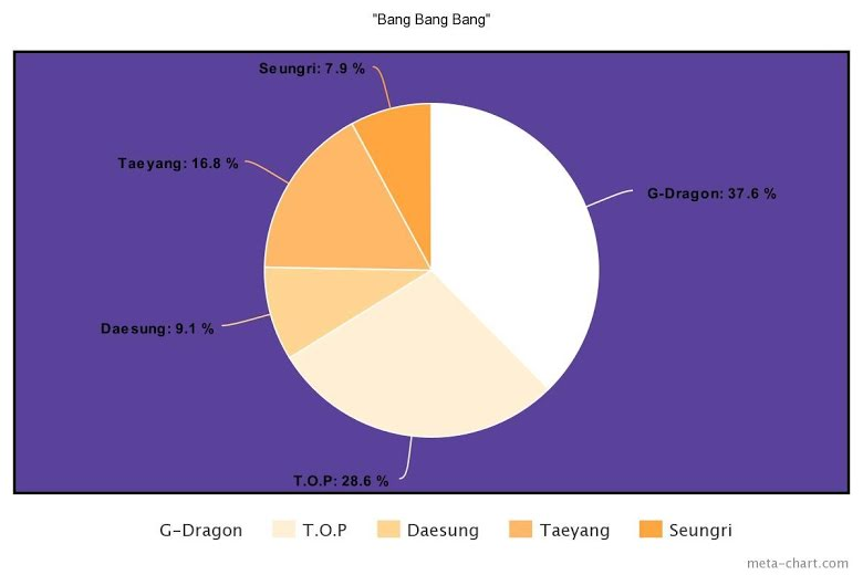 how-fair-are-the-line-distributions-of-the-20-most-watched-k-pop-boy-group-mvs-ever