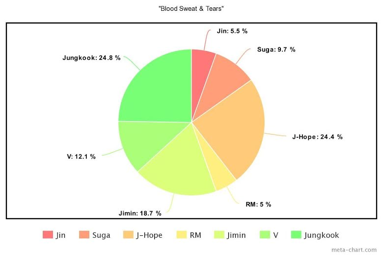 the-least-to-most-even-line-distributions-of-30-title-songs-by-bts