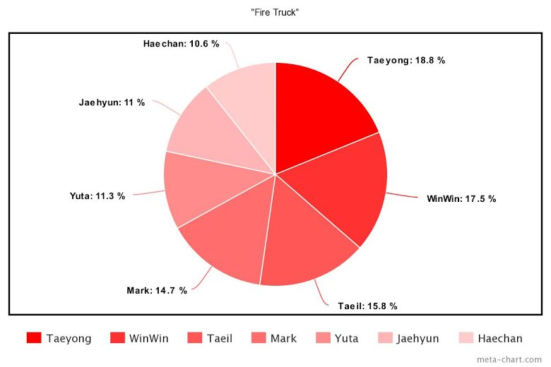 the-least-to-most-even-line-distributions-of-the-15-most-popular-boy-group-debut-mvs